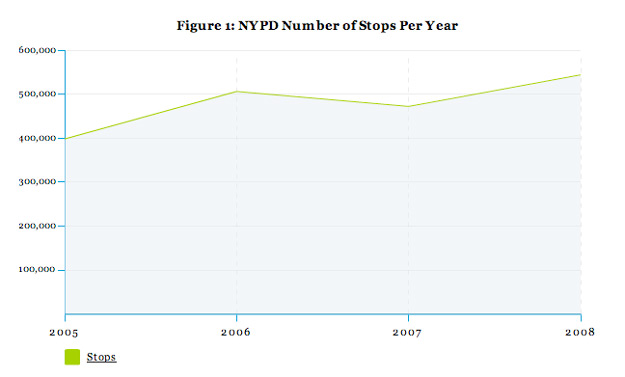 Figure 1: NYPD Number of Stops Per Year