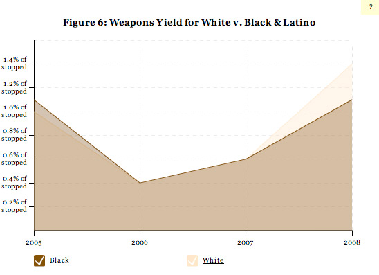 Figure 6: Weapons Yield for White v. Black & Latino