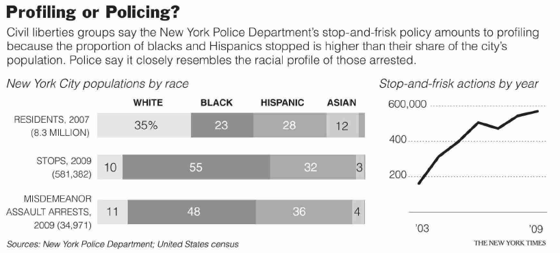 NYTimes Statisitcal Graphic