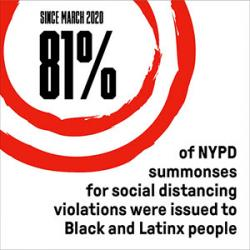 """Since March 2020, 81% of NYPD summonses for social distancing violations were issued to Black and Latinx people"""